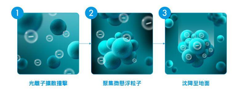 【清潔力-處理PM2.5、清除車內座椅地毯微生物】