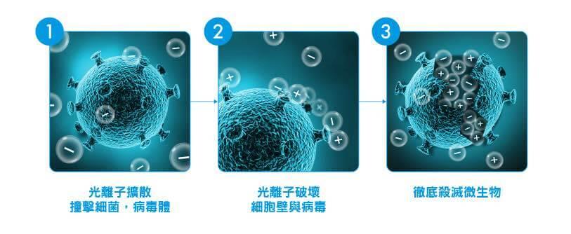 【防疫力-主動式消滅細菌、病毒,無死角】